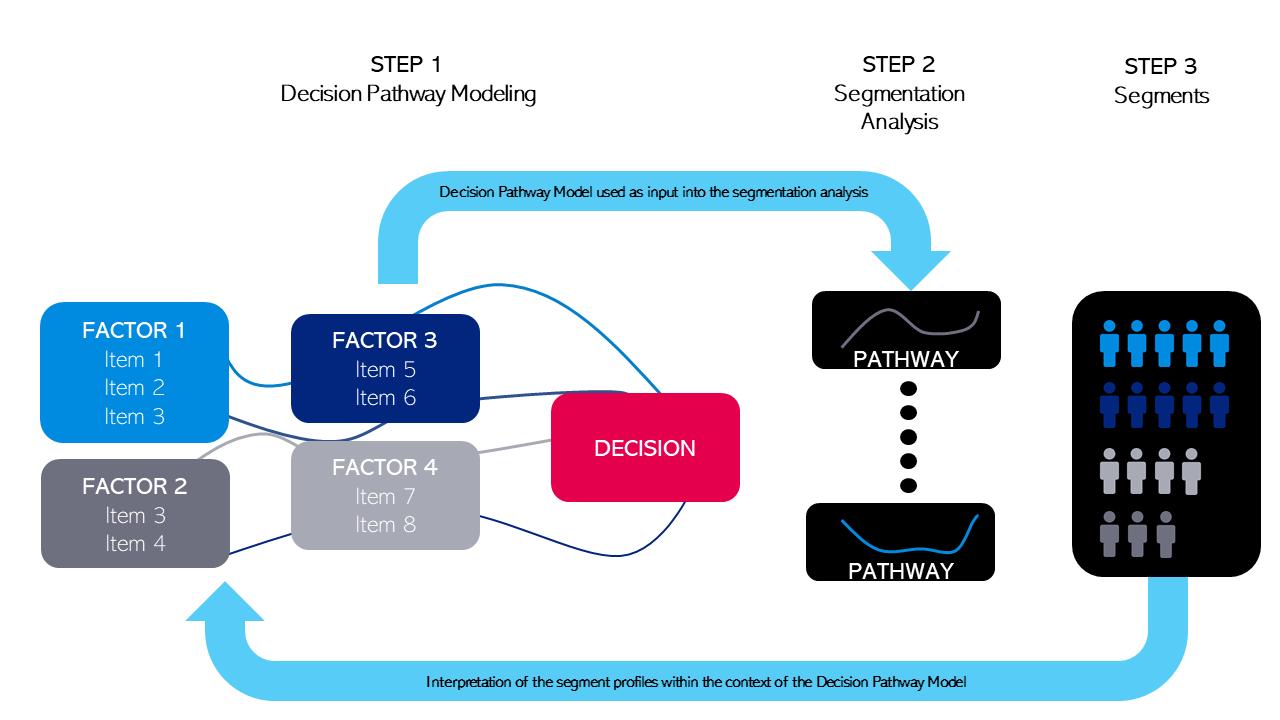 decision pathway model